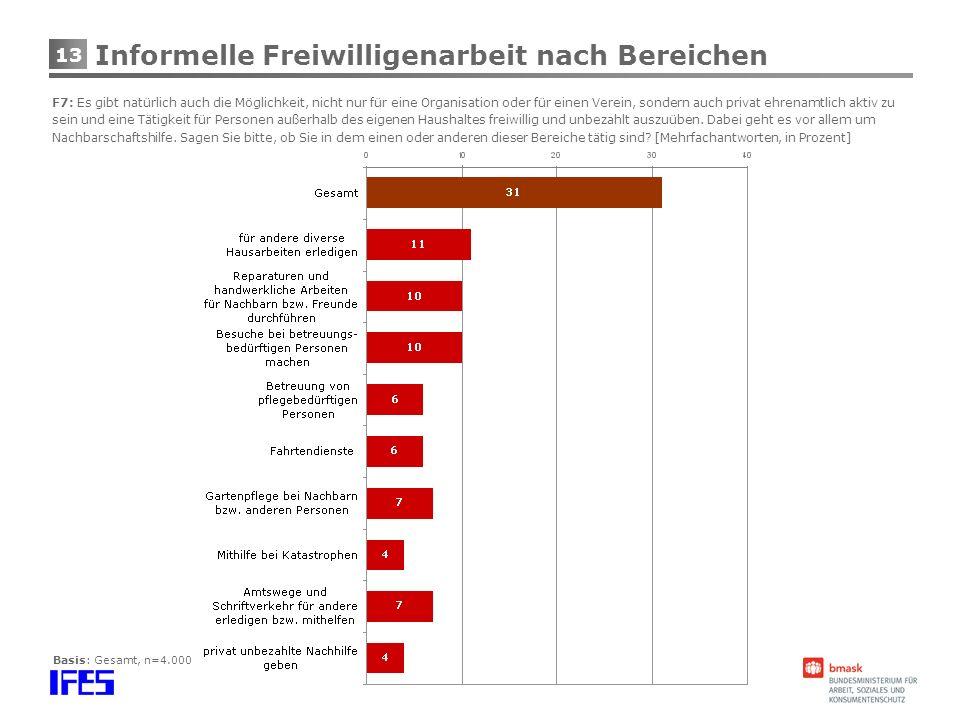 13 Basis: Gesamt, n=4.000 Informelle Freiwilligenarbeit nach Bereichen F7: Es gibt natürlich auch die Möglichkeit, nicht nur für eine Organisation ode