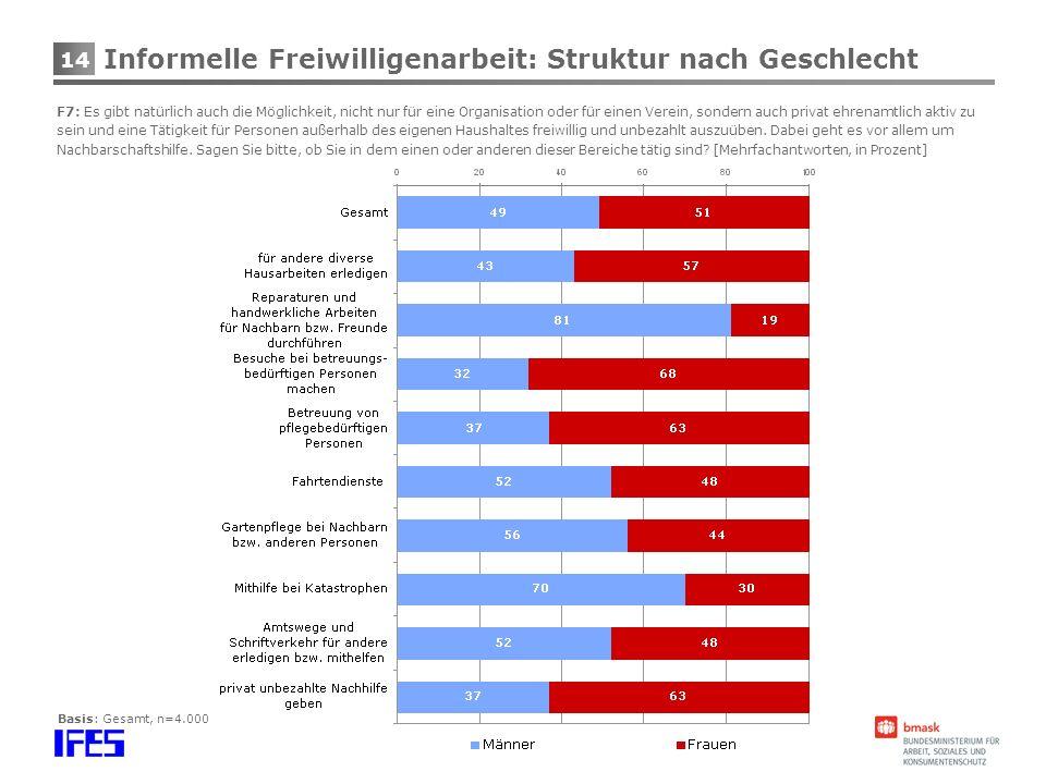 14 Basis: Gesamt, n=4.000 Informelle Freiwilligenarbeit: Struktur nach Geschlecht F7: Es gibt natürlich auch die Möglichkeit, nicht nur für eine Organ