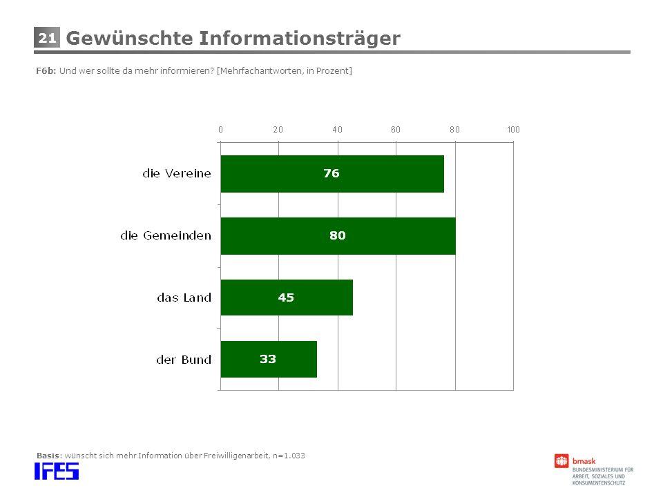 21 Basis: wünscht sich mehr Information über Freiwilligenarbeit, n=1.033 Gewünschte Informationsträger F6b: Und wer sollte da mehr informieren? [Mehrf
