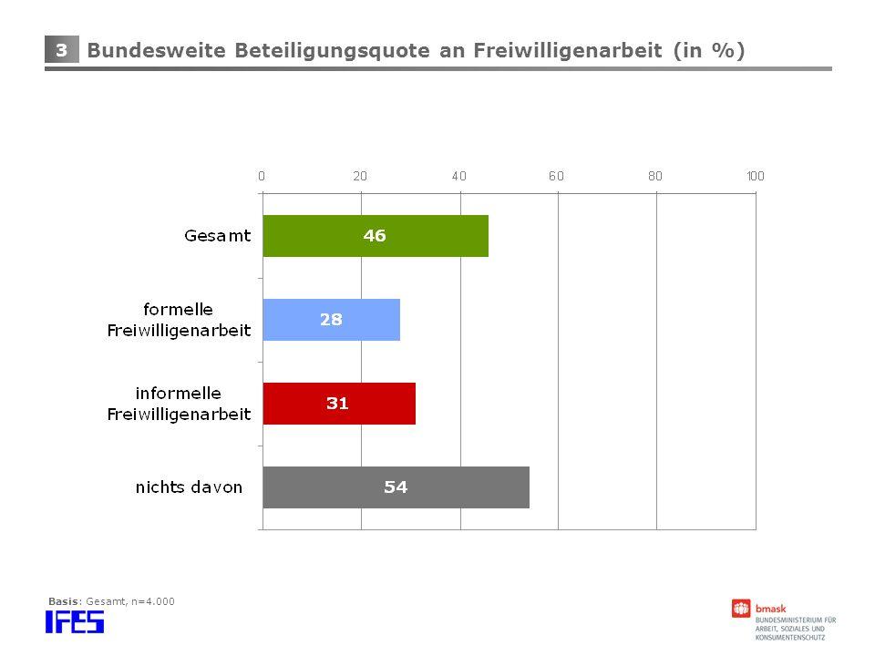3 Bundesweite Beteiligungsquote an Freiwilligenarbeit (in %) Basis: Gesamt, n=4.000
