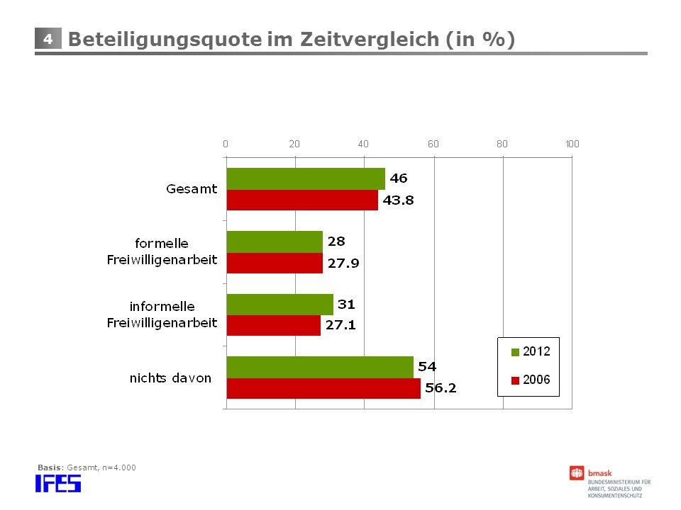 4 Beteiligungsquote im Zeitvergleich (in %) Basis: Gesamt, n=4.000