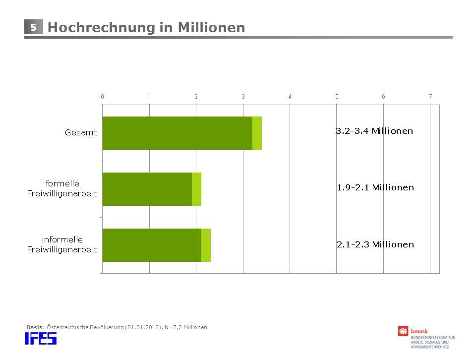 5 Hochrechnung in Millionen Basis: Österreichische Bevölkerung (01.01.2012), N=7,2 Millionen