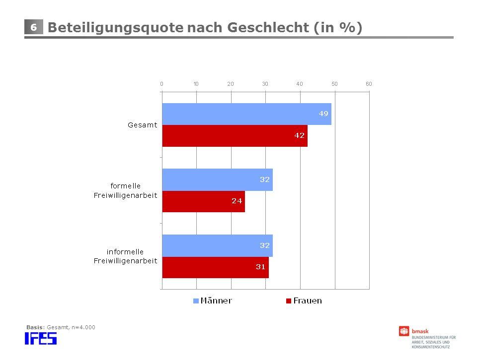 6 Beteiligungsquote nach Geschlecht (in %) Basis: Gesamt, n=4.000