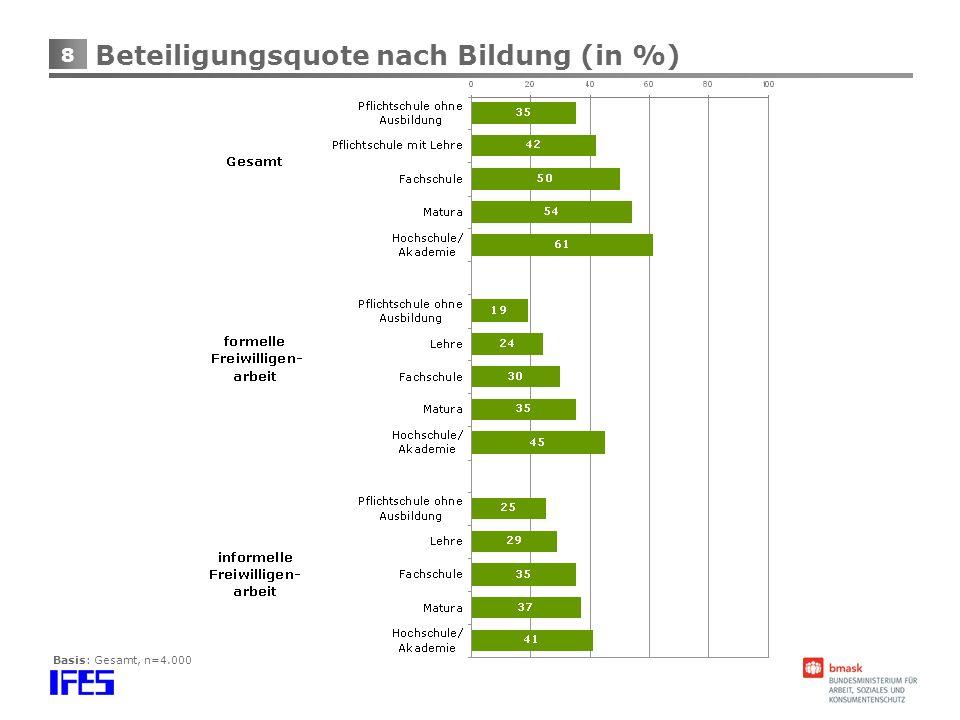 8 Beteiligungsquote nach Bildung (in %)