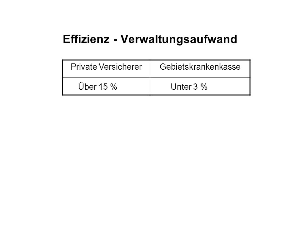 Effizienz - Verwaltungsaufwand Private VersichererGebietskrankenkasse Über 15 %Unter 3 %