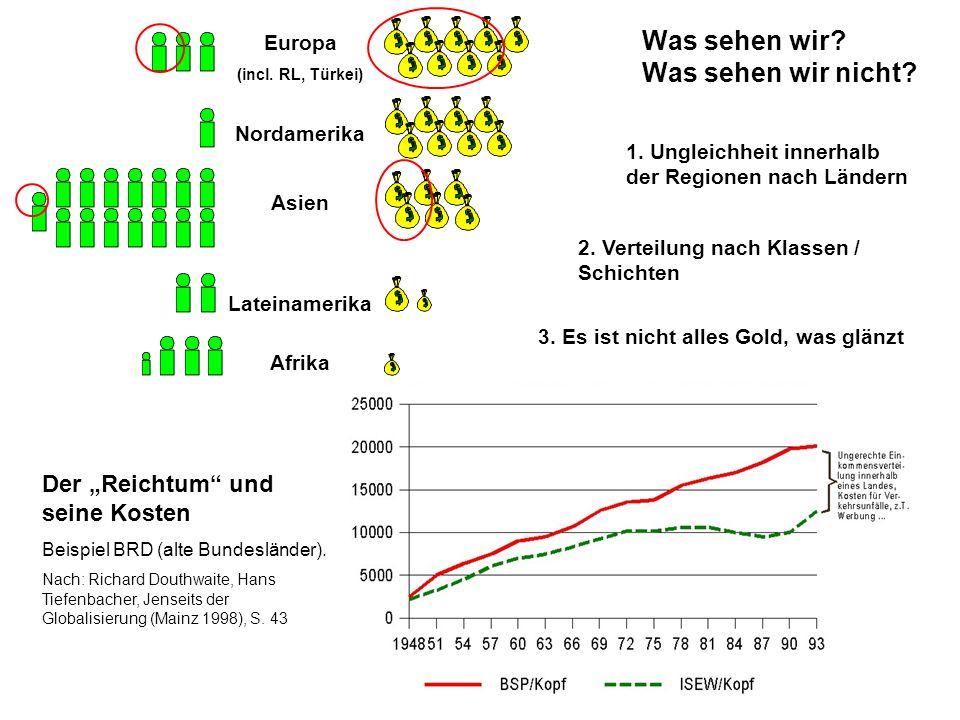 Was sehen wir? Was sehen wir nicht? Europa (incl. RL, Türkei) Nordamerika Asien Lateinamerika Afrika 3. Es ist nicht alles Gold, was glänzt 1. Ungleic