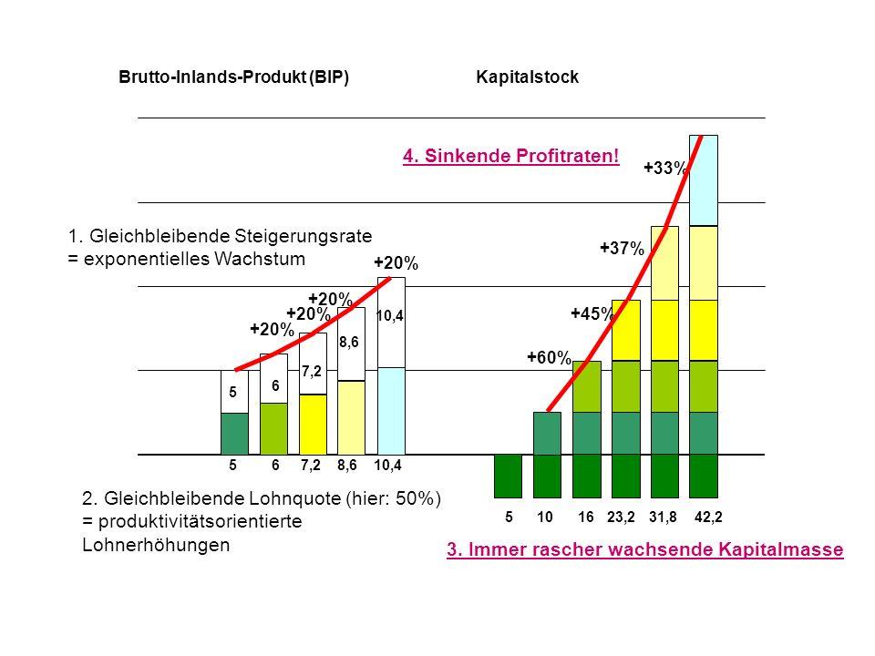5 5 510 Brutto-Inlands-Produkt (BIP)Kapitalstock 6 6 16 +60% +20% 7,2 +20% 23,2 +45% +20% 8,6 +37% 31,8 +20% 10,4 42,2 +33% 1. Gleichbleibende Steiger