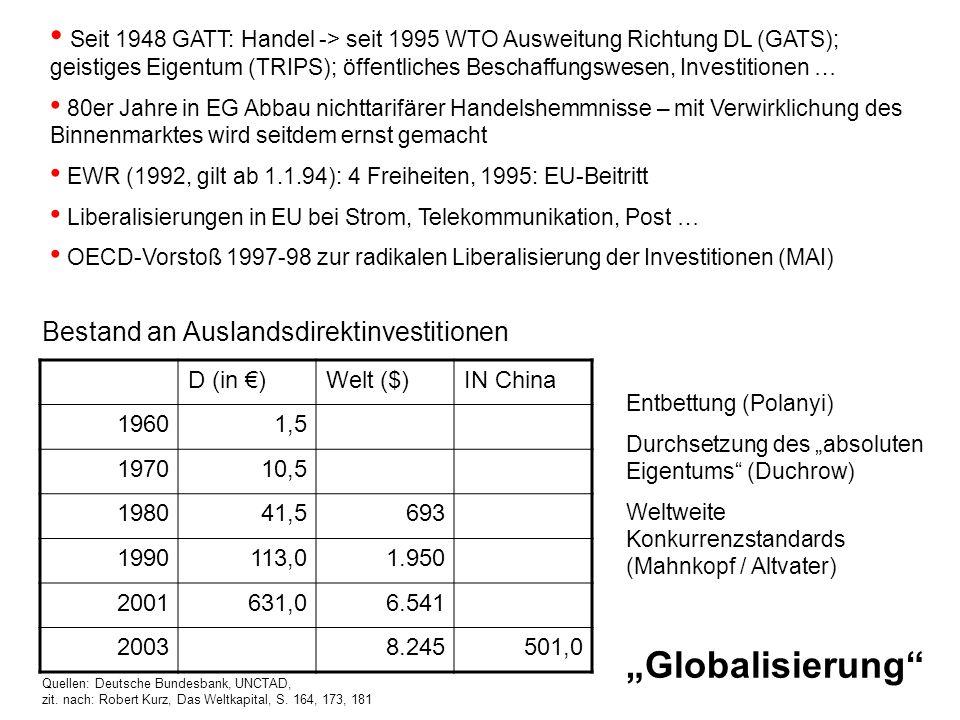 Globalisierung Bestand an Auslandsdirektinvestitionen D (in )Welt ($)IN China 19601,5 197010,5 198041,5693 1990113,01.950 2001631,06.541 20038.245501,