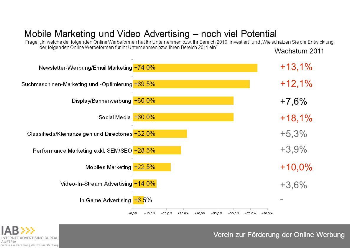 Folie 8 Verein zur Förderung der Online Werbung Mobile Marketing und Video Advertising – noch viel Potential Frage: In welche der folgenden Online Werbeformen hat Ihr Unternehmen bzw.