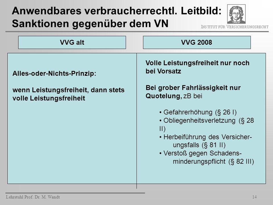Lehrstuhl Prof. Dr. M. Wandt14 Anwendbares verbraucherrechtl. Leitbild: Sanktionen gegenüber dem VN VVG altVVG 2008 Alles-oder-Nichts-Prinzip: wenn Le