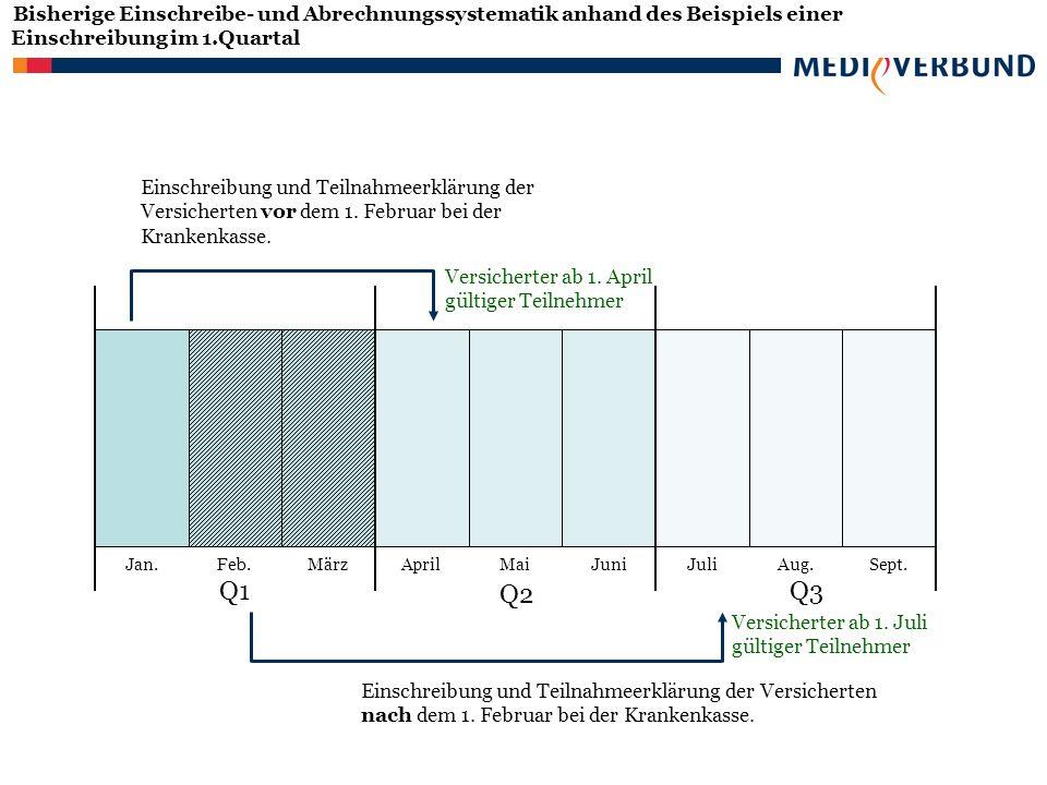 Bisherige Einschreibe- und Abrechnungssystematik anhand des Beispiels einer Einschreibung im 1.Quartal Einschreibung und Teilnahmeerklärung der Versicherten vor dem 1.