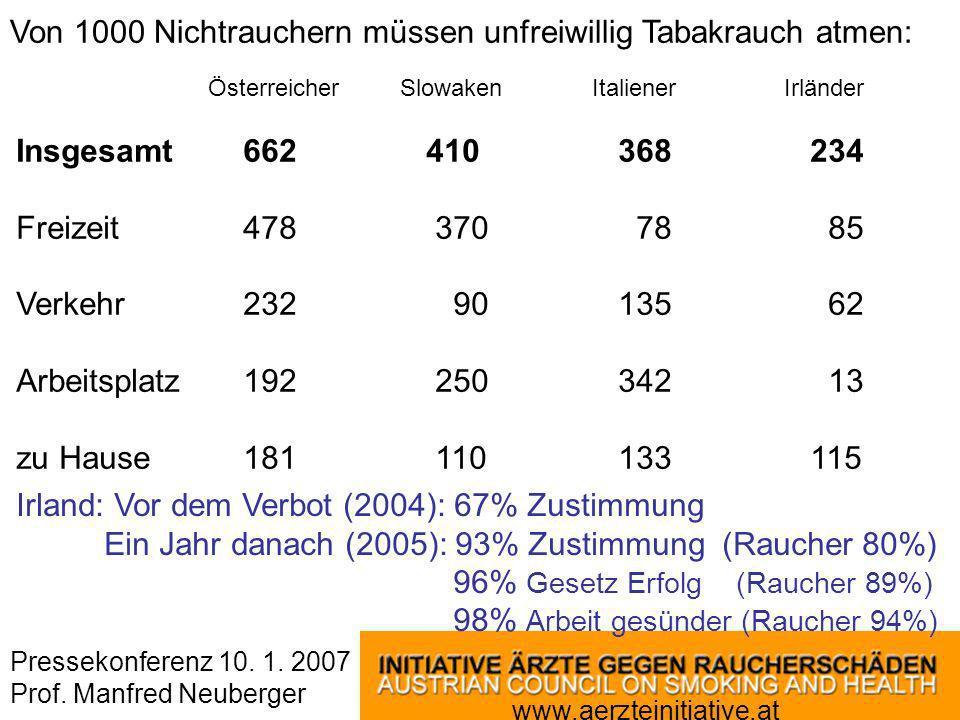 Pressekonferenz 10. 1. 2007 Prof. Manfred Neuberger www.aerzteinitiative.at Von 1000 Nichtrauchern müssen unfreiwillig Tabakrauch atmen: ÖsterreicherS
