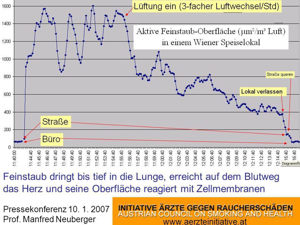 www.aerzteinitiative.at Pressekonferenz 10. 1. 2007 Prof. Manfred Neuberger Feinstaub dringt bis tief in die Lunge, erreicht auf dem Blutweg das Herz