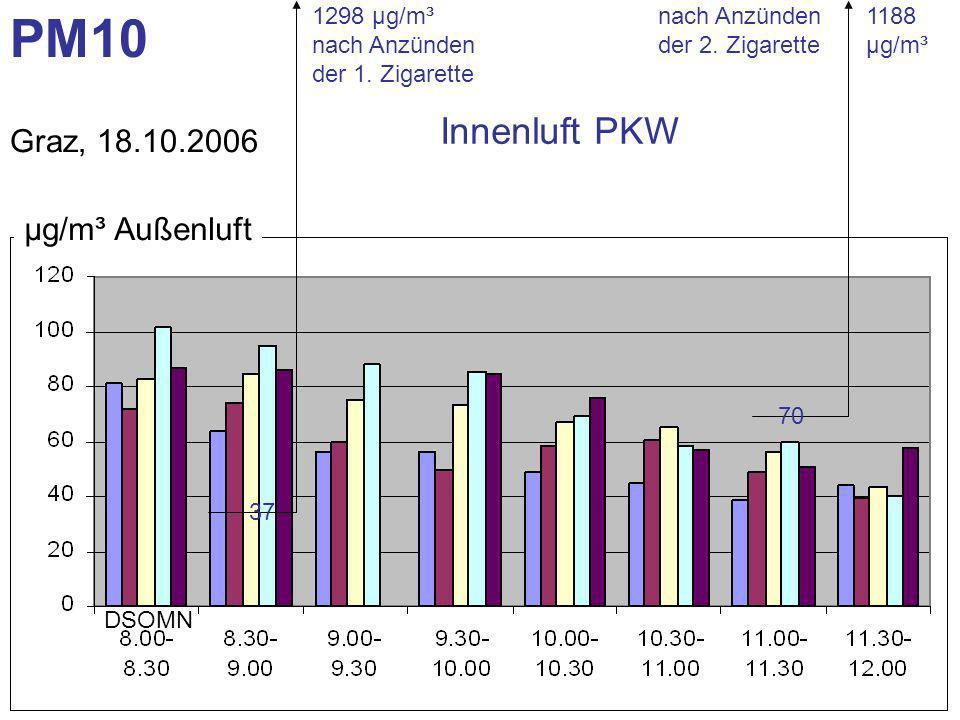 37 1298 µg/m³ nach Anzünden der 1. Zigarette 70 1188 µg/m³ PM10 Graz, 18.10.2006 DSOMN µg/m³ Außenluft nach Anzünden der 2. Zigarette Innenluft PKW