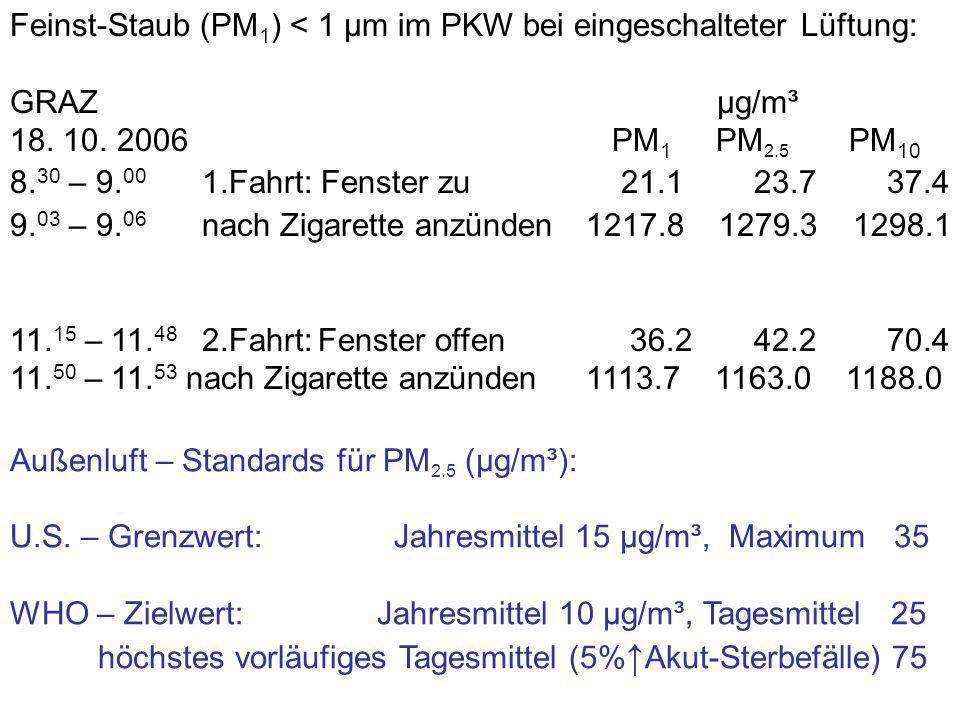 Feinst-Staub (PM 1 ) < 1 µm im PKW bei eingeschalteter Lüftung: GRAZ µg/m³ 18. 10. 2006 PM 1 PM 2.5 PM 10 8. 30 – 9. 00 1.Fahrt: Fenster zu 21.1 23.7
