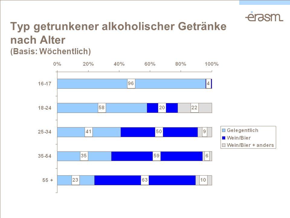 Typ getrunkener alkoholischer Getränke nach Alter (Basis: Wöchentlich)
