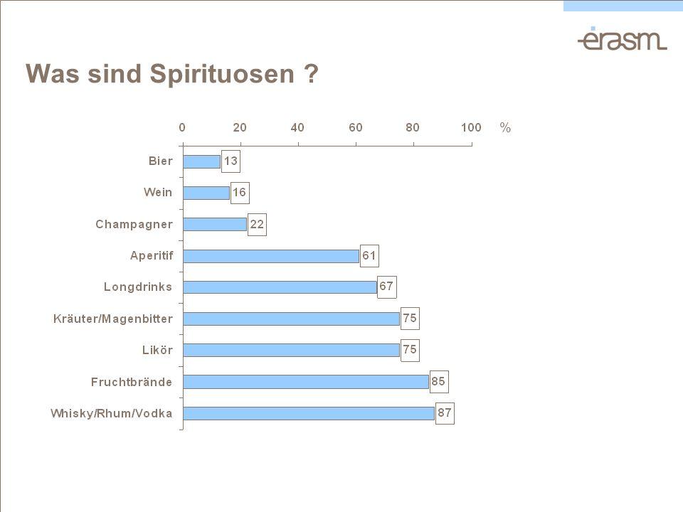 Was sind Spirituosen ? %