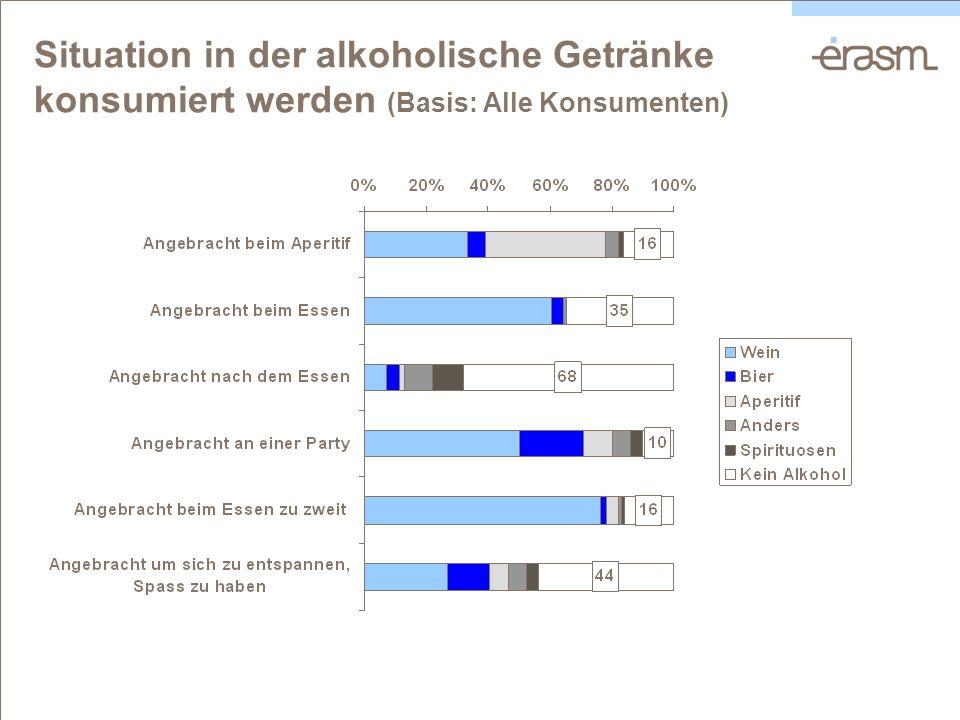 Situation in der alkoholische Getränke konsumiert werden (Basis: Alle Konsumenten)