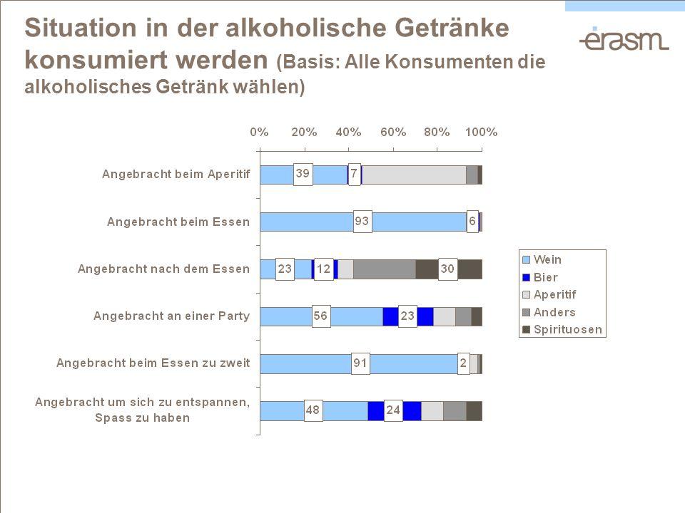 Situation in der alkoholische Getränke konsumiert werden (Basis: Alle Konsumenten die alkoholisches Getränk wählen)