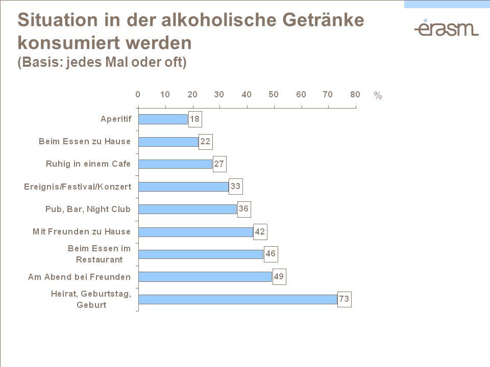 Situation in der alkoholische Getränke konsumiert werden (Basis: jedes Mal oder oft) %