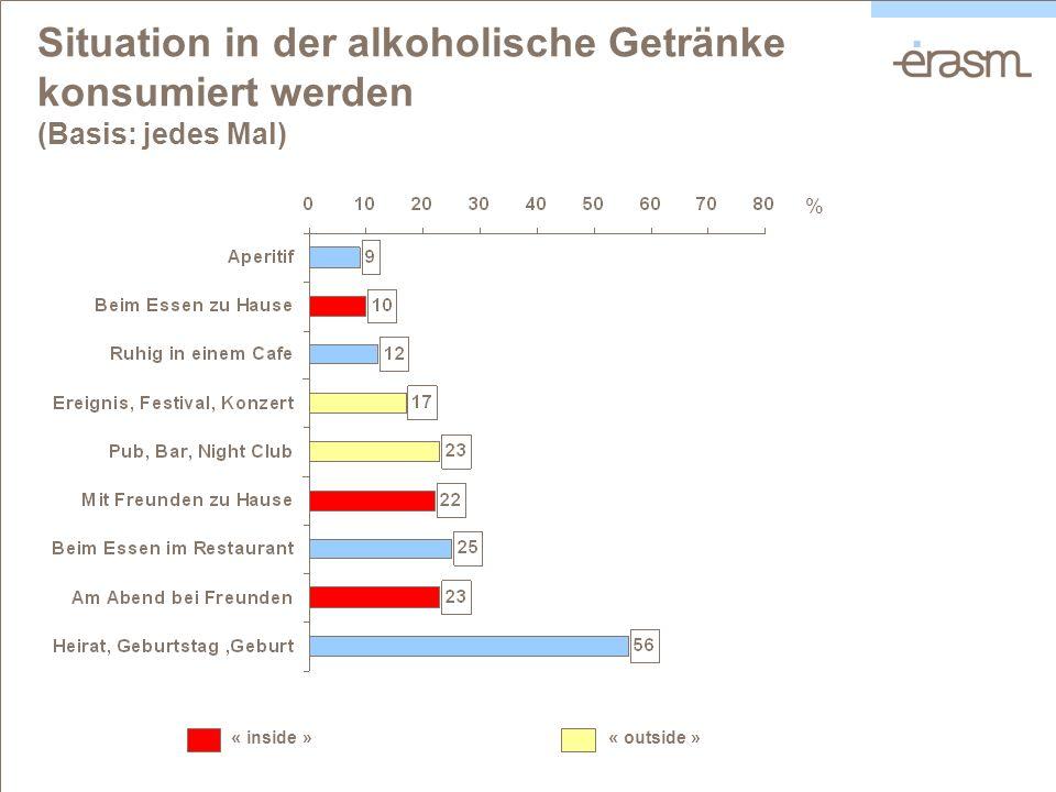 Situation in der alkoholische Getränke konsumiert werden (Basis: jedes Mal) « inside » « outside » %