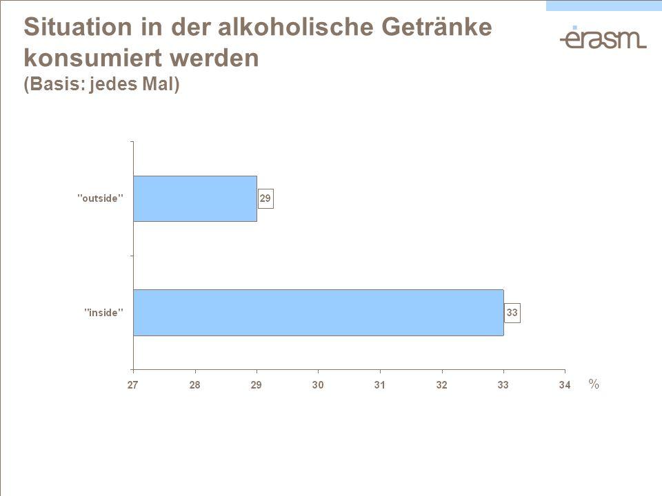 Situation in der alkoholische Getränke konsumiert werden (Basis: jedes Mal) %