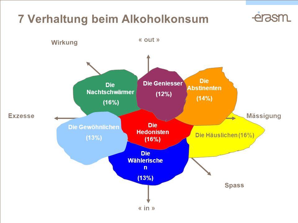 Spass Wirkung Die Häuslichen (16%) « in » « out » Die Wählerische n (13%) ExzesseMässigung Die Hedonisten (16%) 7 Verhaltung beim Alkoholkonsum Die Ab