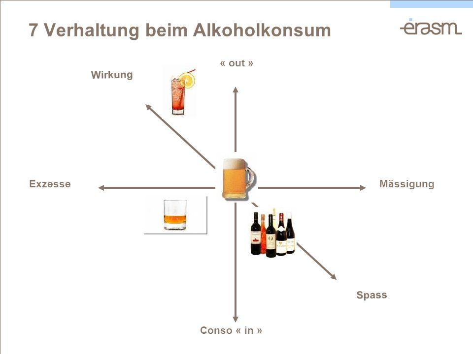 7 Verhaltung beim Alkoholkonsum ExzesseMässigung Conso « in » « out » Spass Wirkung
