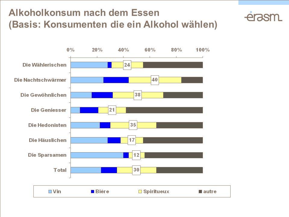 Alkoholkonsum nach dem Essen (Basis: Konsumenten die ein Alkohol wählen)