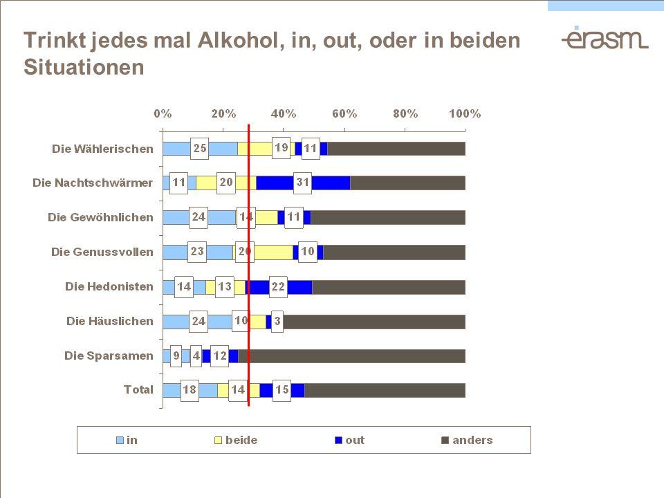Trinkt jedes mal Alkohol, in, out, oder in beiden Situationen