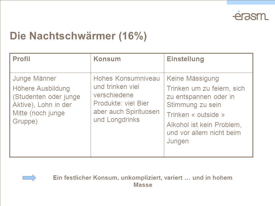 Die Nachtschwärmer (16%) ProfilKonsumEinstellung Junge Männer Höhere Ausbildung (Studenten oder junge Aktive), Lohn in der Mitte (noch junge Gruppe) H