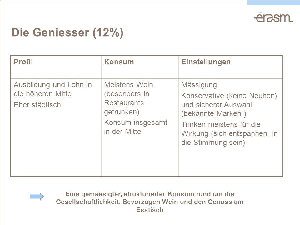 Die Geniesser (12%) ProfilKonsumEinstellungen Ausbildung und Lohn in die höheren Mitte Eher städtisch Meistens Wein (besonders in Restaurants getrunke