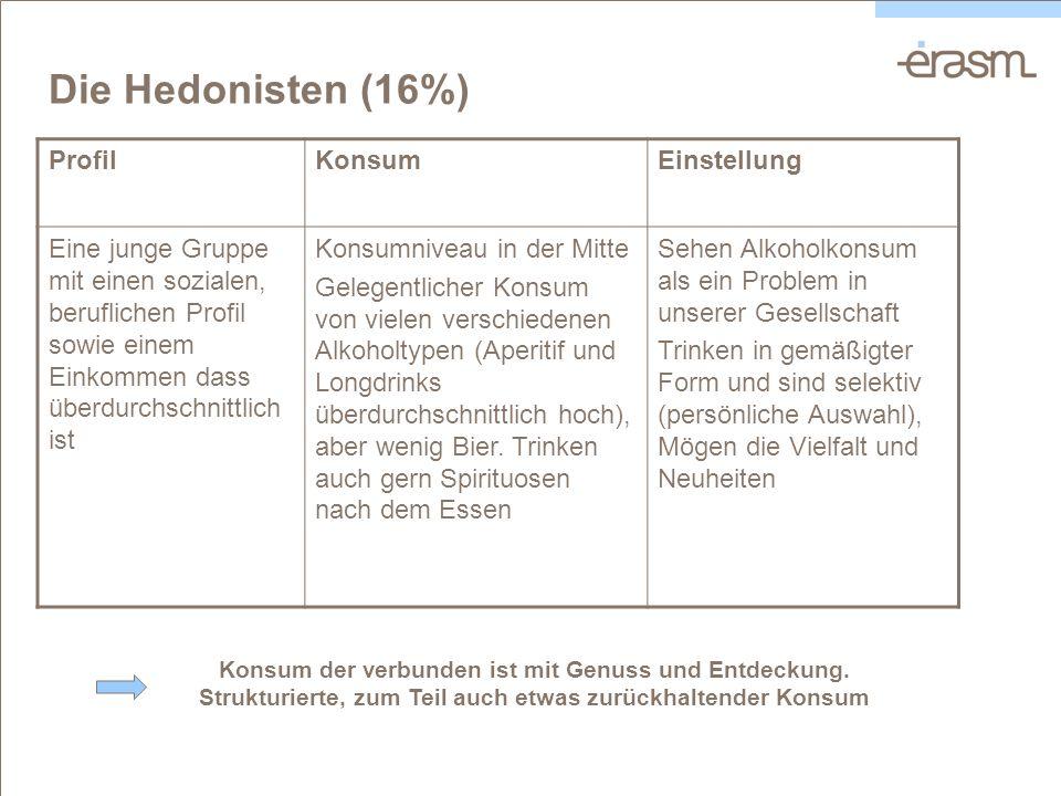 Die Hedonisten (16%) ProfilKonsumEinstellung Eine junge Gruppe mit einen sozialen, beruflichen Profil sowie einem Einkommen dass überdurchschnittlich