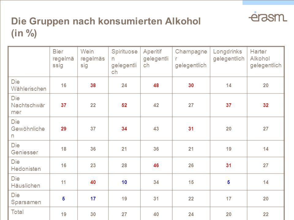 Die Gruppen nach konsumierten Alkohol (in %) Bier regelmä ssig Wein regelmäs sig Spirituose n gelegentli ch Aperitif gelegentli ch Champagne r gelegen