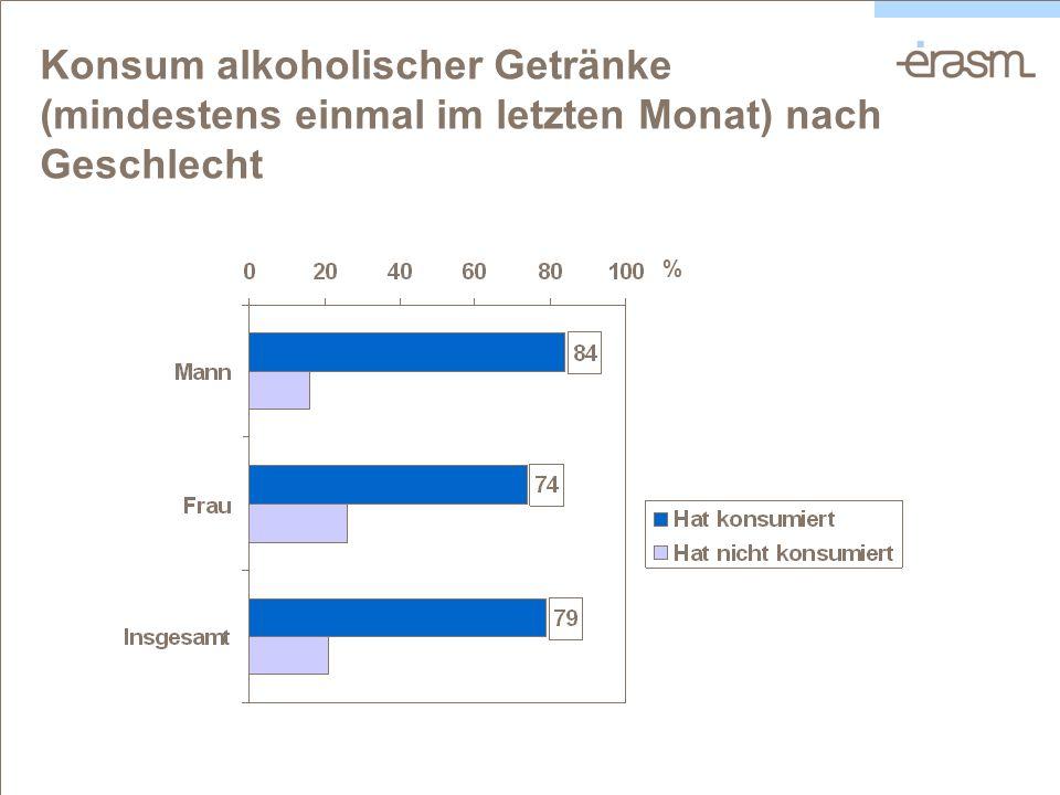 Konsum alkoholischer Getränke (mindestens einmal im letzten Monat) nach Geschlecht %