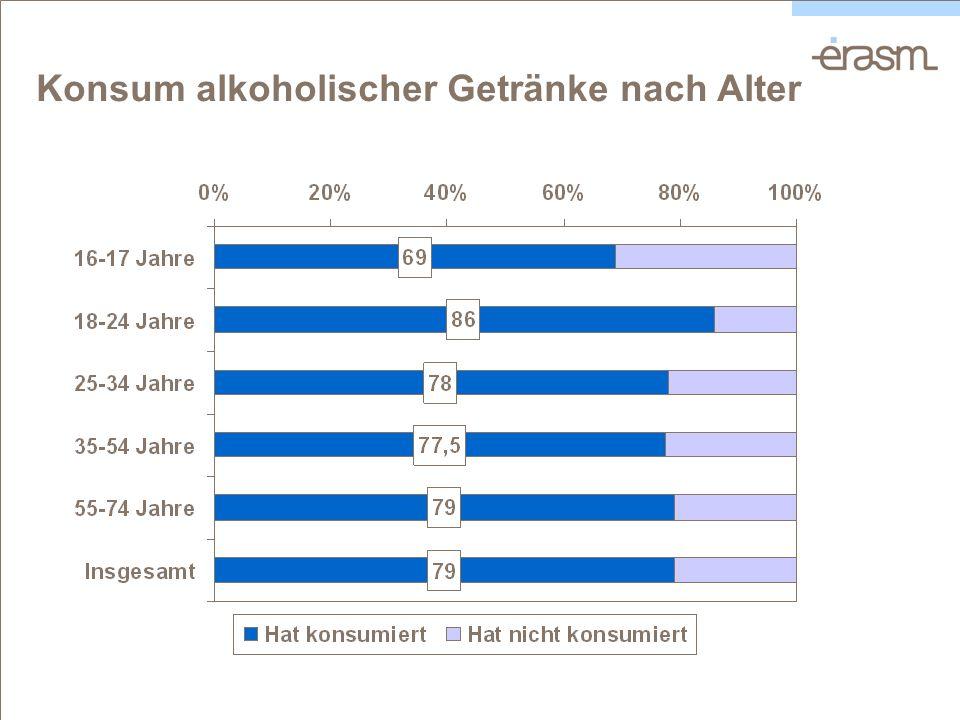 Konsum alkoholischer Getränke nach Alter