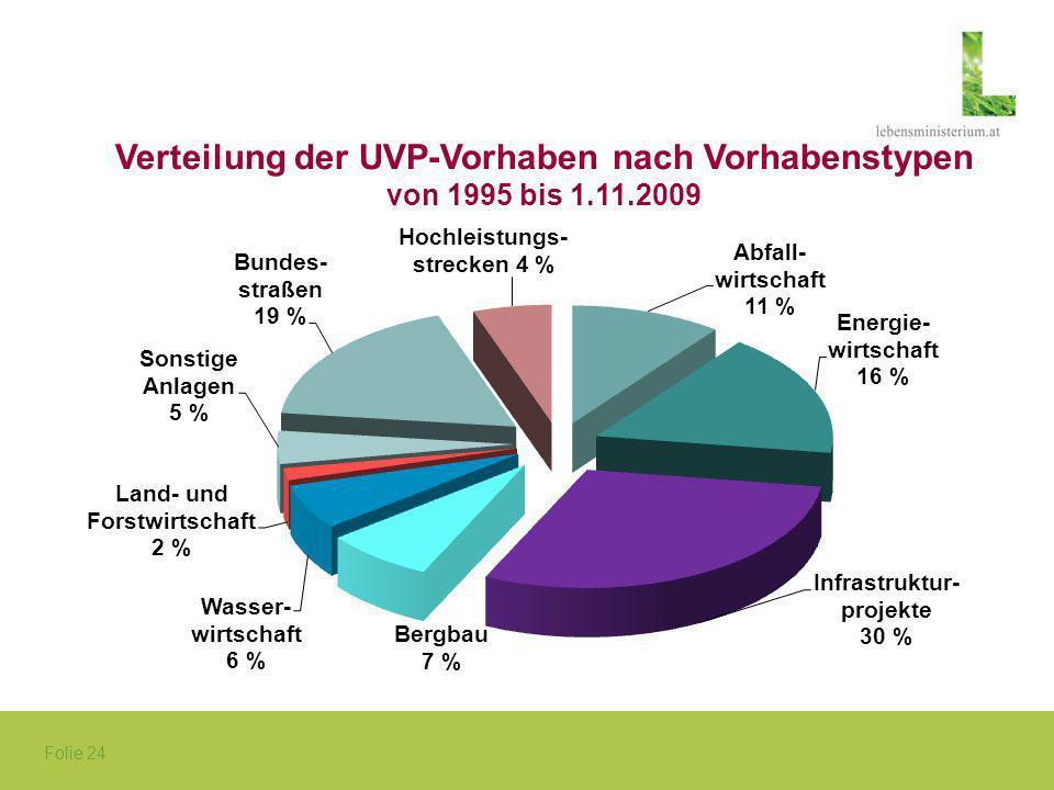Folie 24 Verteilung der UVP-Vorhaben nach Vorhabenstypen von 1995 bis 1.11.2009