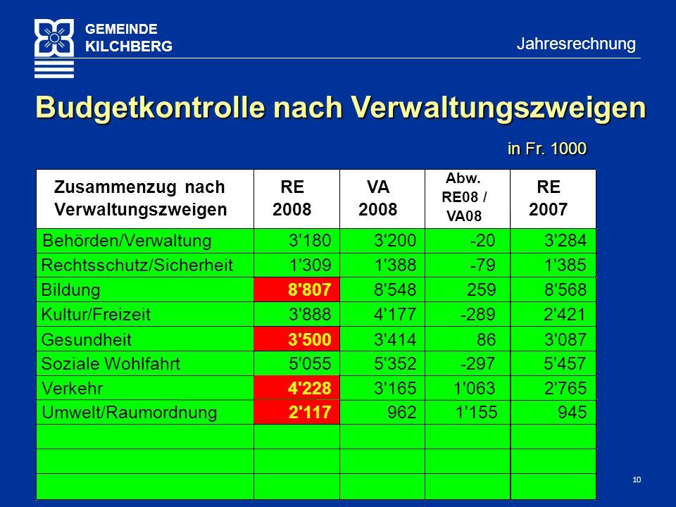 10 GEMEINDE KILCHBERG Jahresrechnung Budgetkontrolle nach Verwaltungszweigen in Fr.