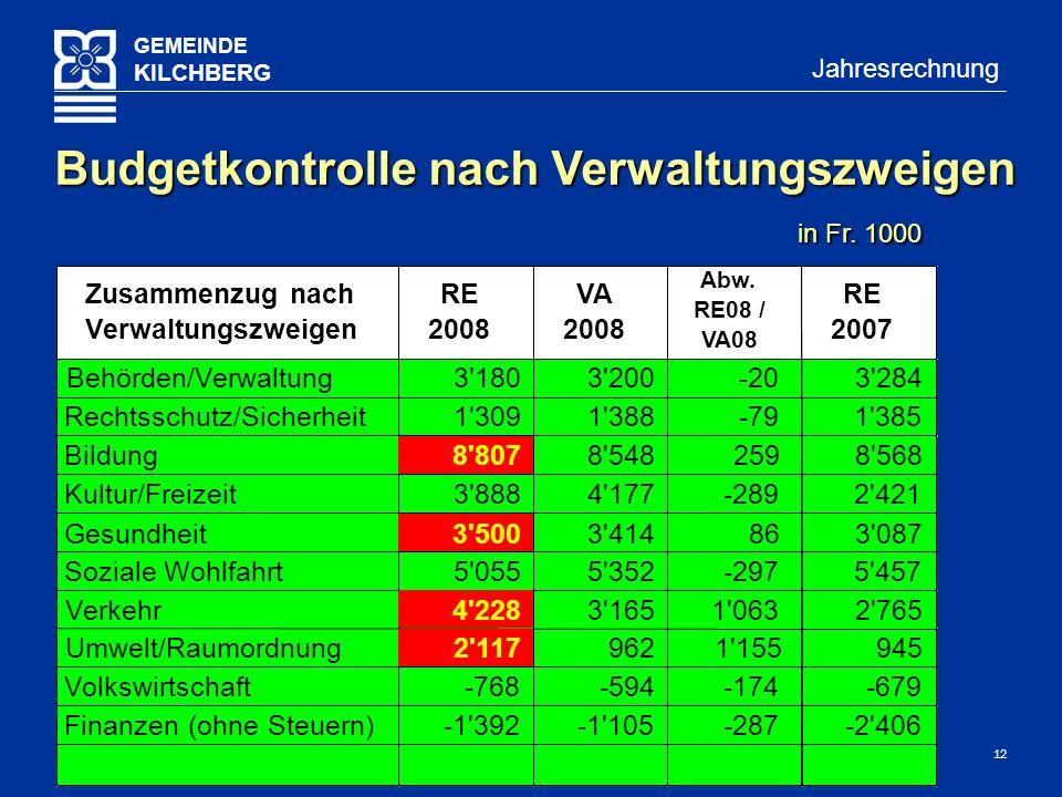 12 GEMEINDE KILCHBERG Jahresrechnung Budgetkontrolle nach Verwaltungszweigen in Fr.