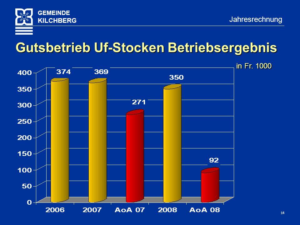 14 GEMEINDE KILCHBERG Jahresrechnung Gutsbetrieb Uf-Stocken Betriebsergebnis in Fr. 1000