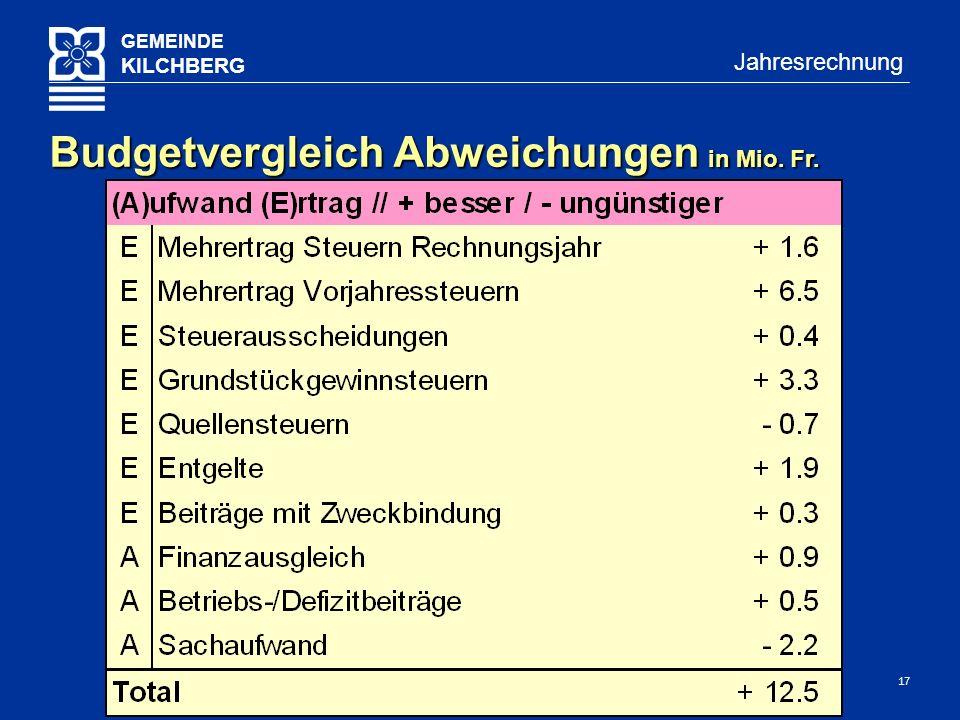17 GEMEINDE KILCHBERG Jahresrechnung Budgetvergleich Abweichungen in Mio. Fr.