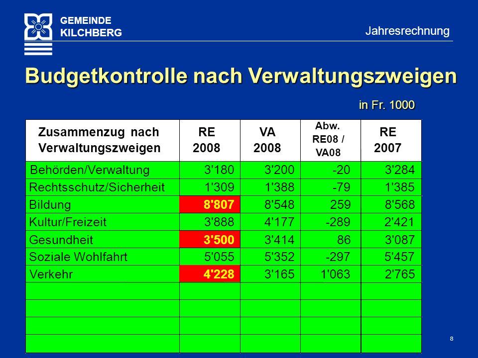 8 GEMEINDE KILCHBERG Jahresrechnung Budgetkontrolle nach Verwaltungszweigen in Fr.