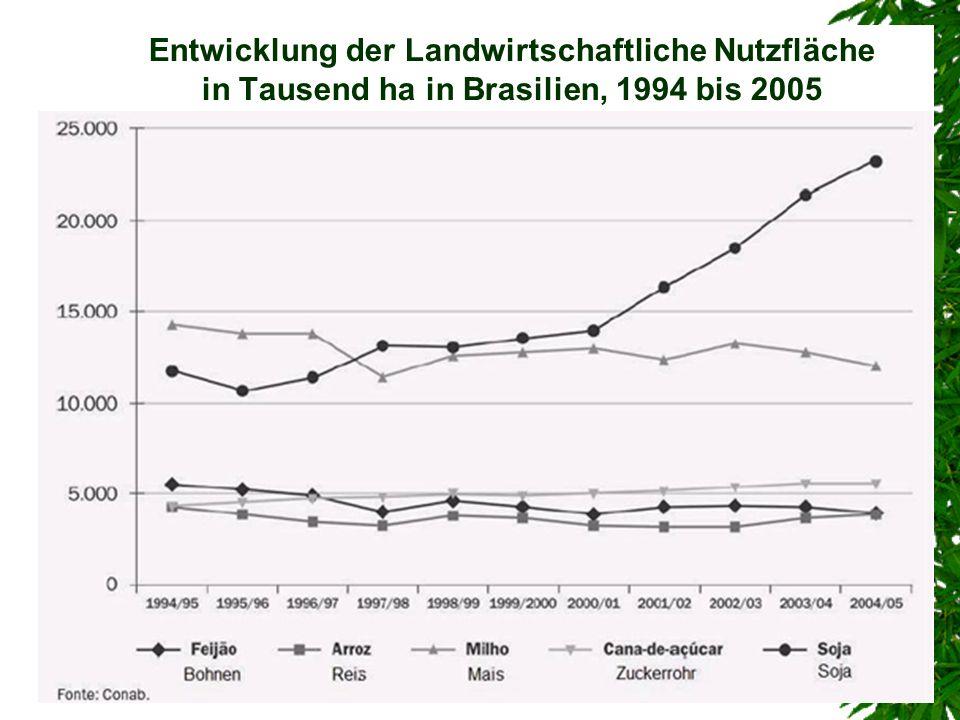Entwicklung der Landwirtschaftliche Nutzfläche in Tausend ha in Brasilien, 1994 bis 2005