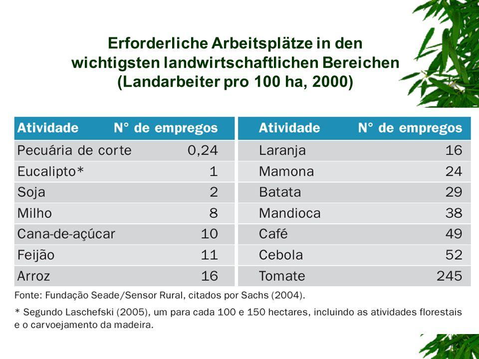 Erforderliche Arbeitsplätze in den wichtigsten landwirtschaftlichen Bereichen (Landarbeiter pro 100 ha, 2000)