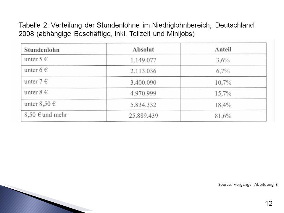 Source: Vorgänge; Abbildung 3 12 Tabelle 2: Verteilung der Stundenlöhne im Niedriglohnbereich, Deutschland 2008 (abhängige Beschäftige, inkl.