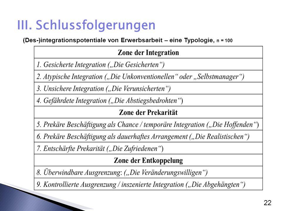 22 III. Schlussfolgerungen (Des-)integrationspotentiale von Erwerbsarbeit – eine Typologie, n = 100