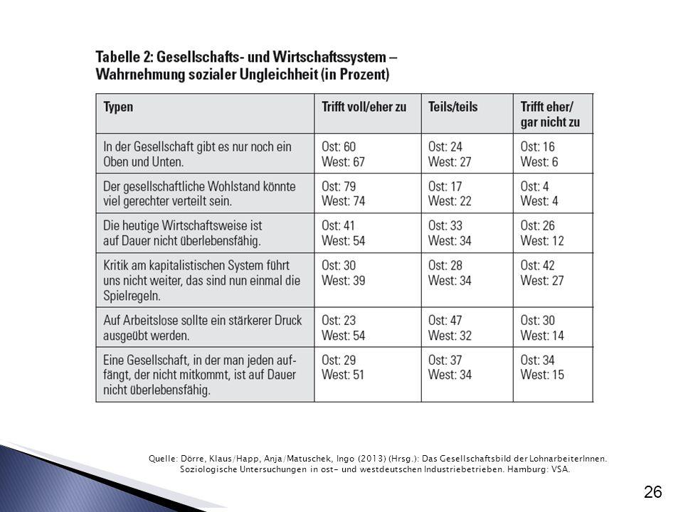 26 Quelle: Dörre, Klaus/Happ, Anja/Matuschek, Ingo (2013) (Hrsg.): Das Gesellschaftsbild der LohnarbeiterInnen. Soziologische Untersuchungen in ost- u