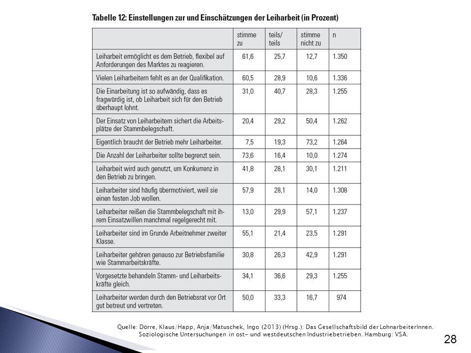 28 Quelle: Dörre, Klaus/Happ, Anja/Matuschek, Ingo (2013) (Hrsg.): Das Gesellschaftsbild der LohnarbeiterInnen. Soziologische Untersuchungen in ost- u