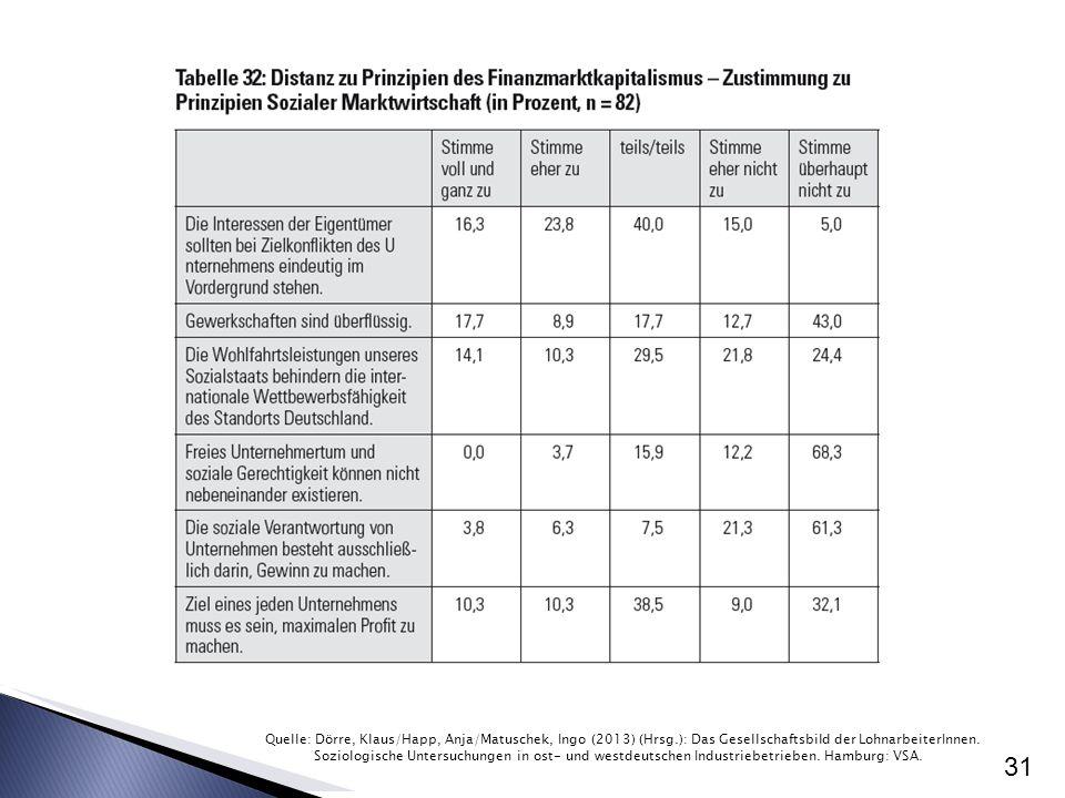 31 Quelle: Dörre, Klaus/Happ, Anja/Matuschek, Ingo (2013) (Hrsg.): Das Gesellschaftsbild der LohnarbeiterInnen. Soziologische Untersuchungen in ost- u
