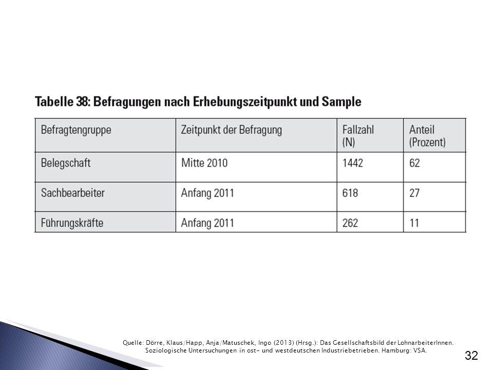 32 Quelle: Dörre, Klaus/Happ, Anja/Matuschek, Ingo (2013) (Hrsg.): Das Gesellschaftsbild der LohnarbeiterInnen. Soziologische Untersuchungen in ost- u